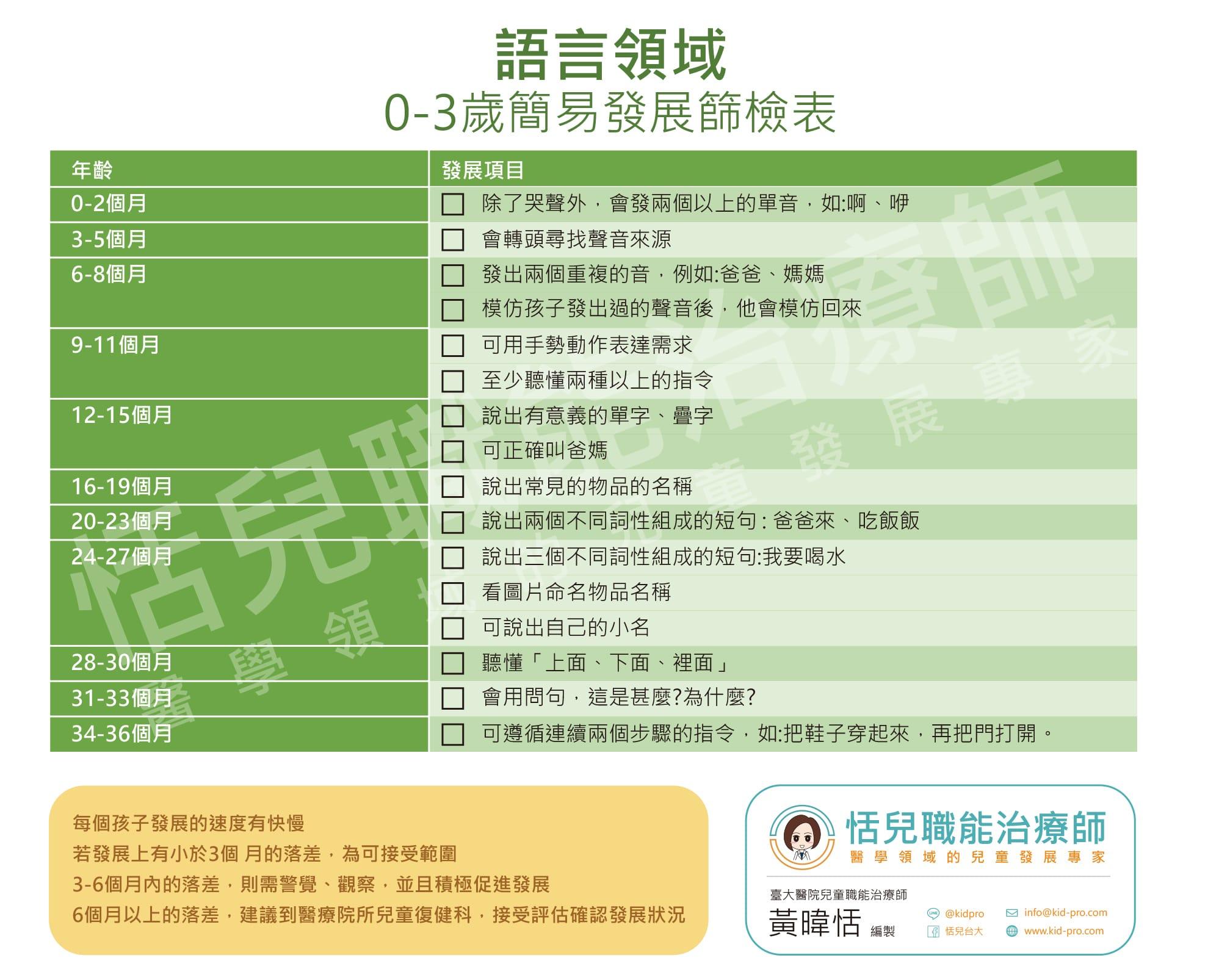 語言領域0-3歲簡易發展篩檢表